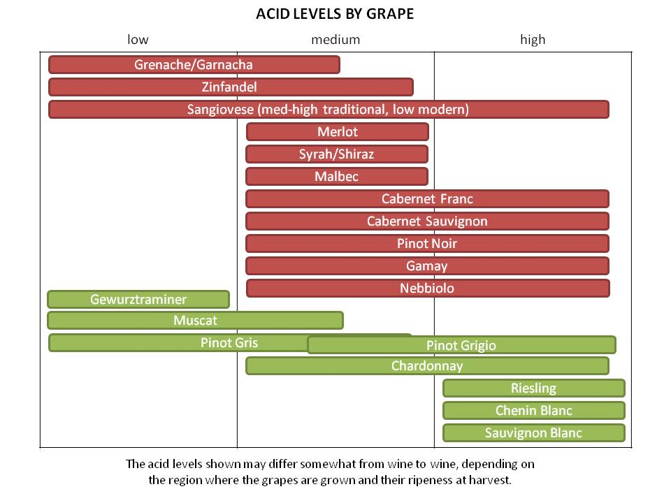acidity-in-wine-by-grape