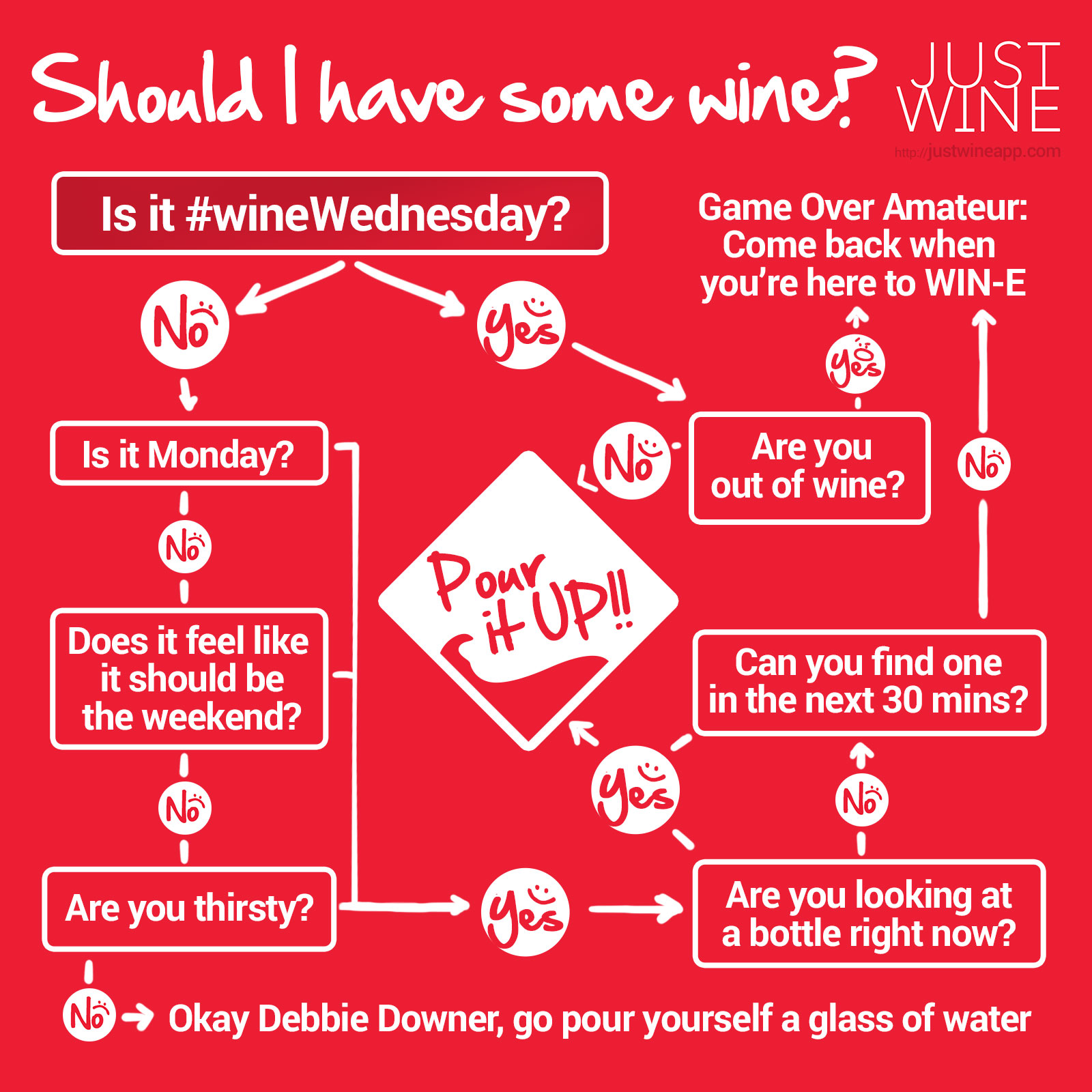 Quiz: Should I have some wine? |