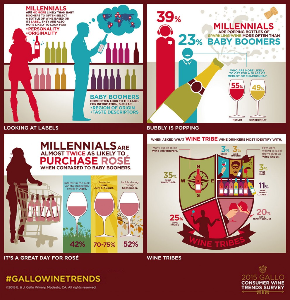 wine-stats-summary, wine revolution, changing image of wine,