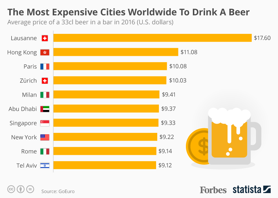 The most expensive cities to drink beer