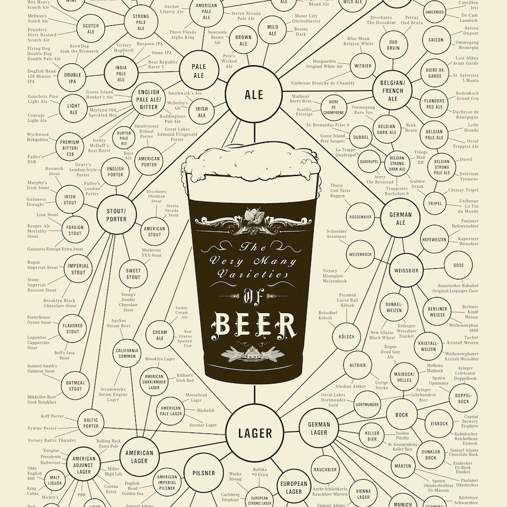 Beer Varieties: The Origins by David Nuttall