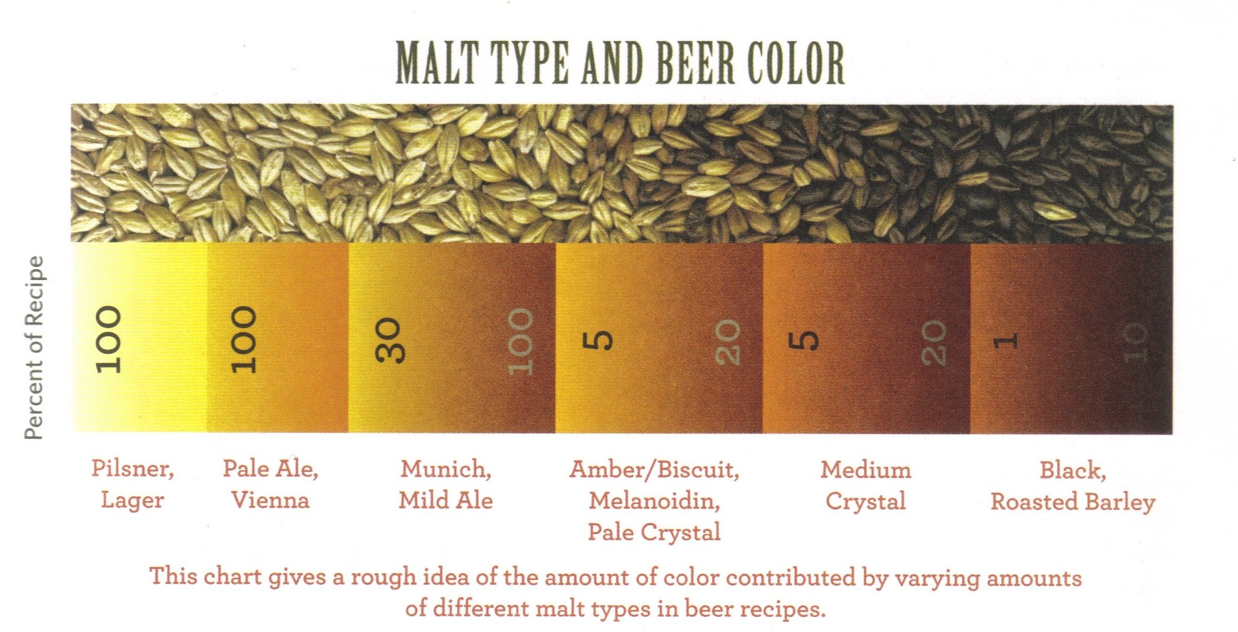 Malt Colour