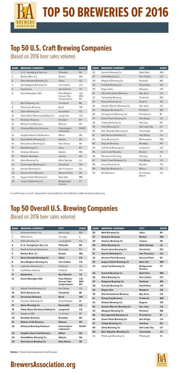 Top-50-Craft-Breweries-of-2016