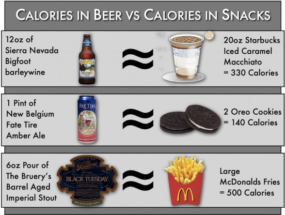Beers vs Snacks