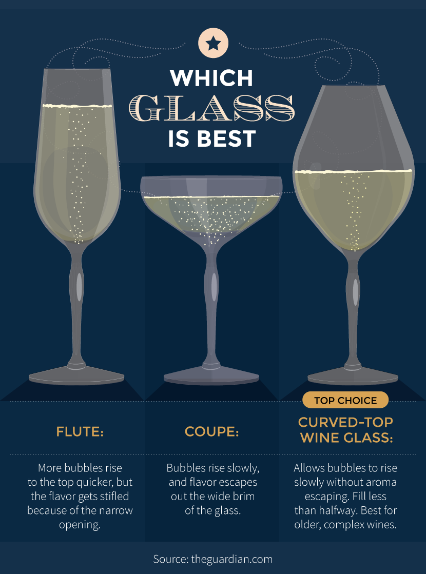 Best Glass, how to open champagne, bubble, sparkling wine
