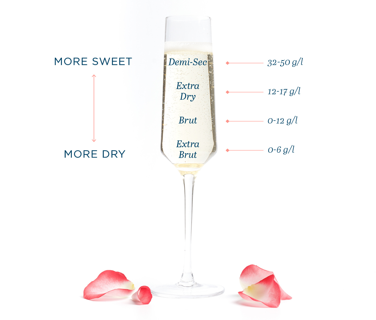 sparkling-wine-dryness-scale