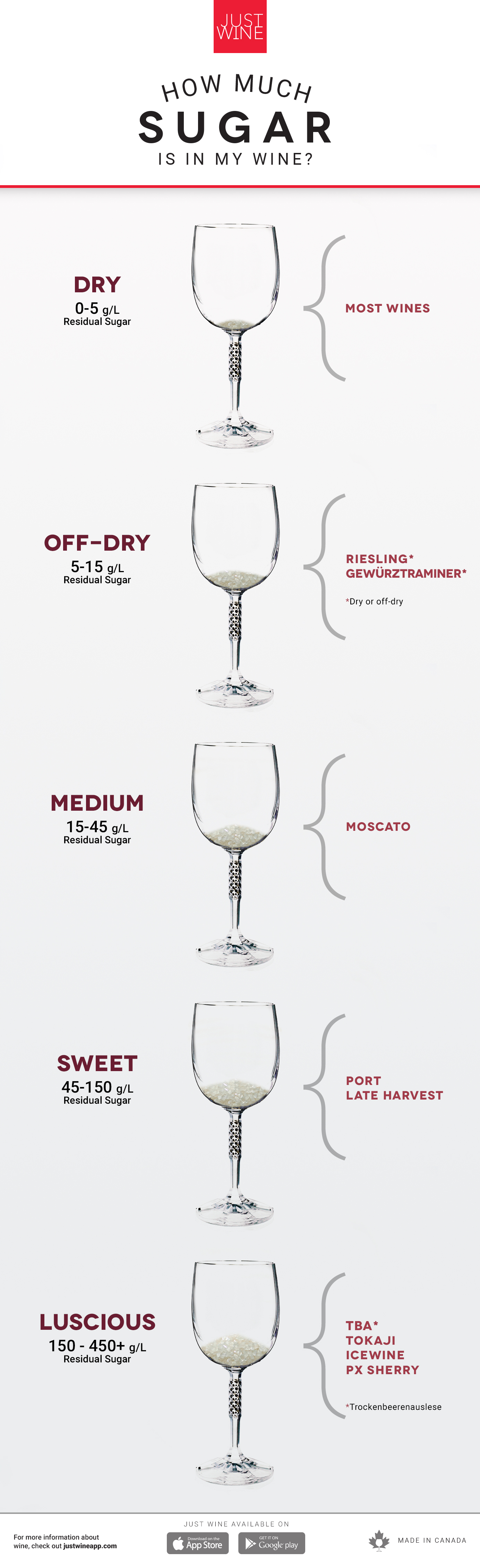 How Much Sugar is in my wine? sweet, dry, fruity